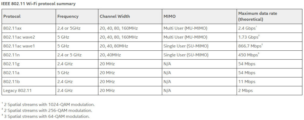 802.11 Wi-Fi protocols and specifications